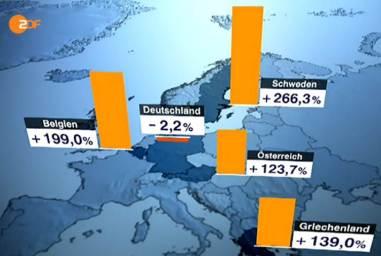 Aufnahmequote Flüchtlinge, Vgl. nach EK+Bvk, Frontal21, 9.12.14