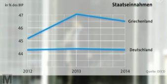 OECD, Staatseinnahmen zu BIP GR, D