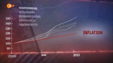 Modernisierung Preissteigerung gg Inflation