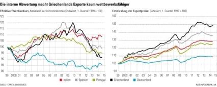 Griech., Realer Wechselkurs und Exportpreise 99 - 15, NZZ Infografik