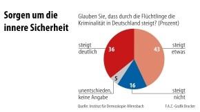 Allensbach, Anstieg Kriminalität durch Flüchtlinge-2, FAZ 17.2.16