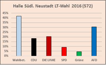 halle-suedl-neustadt-ltw-2016-bezirk-572