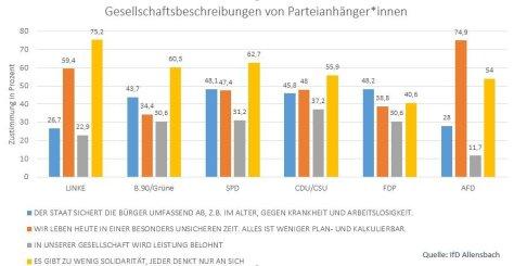 Allensbach, Gesellschaftsbeschreibungen nach Parteien